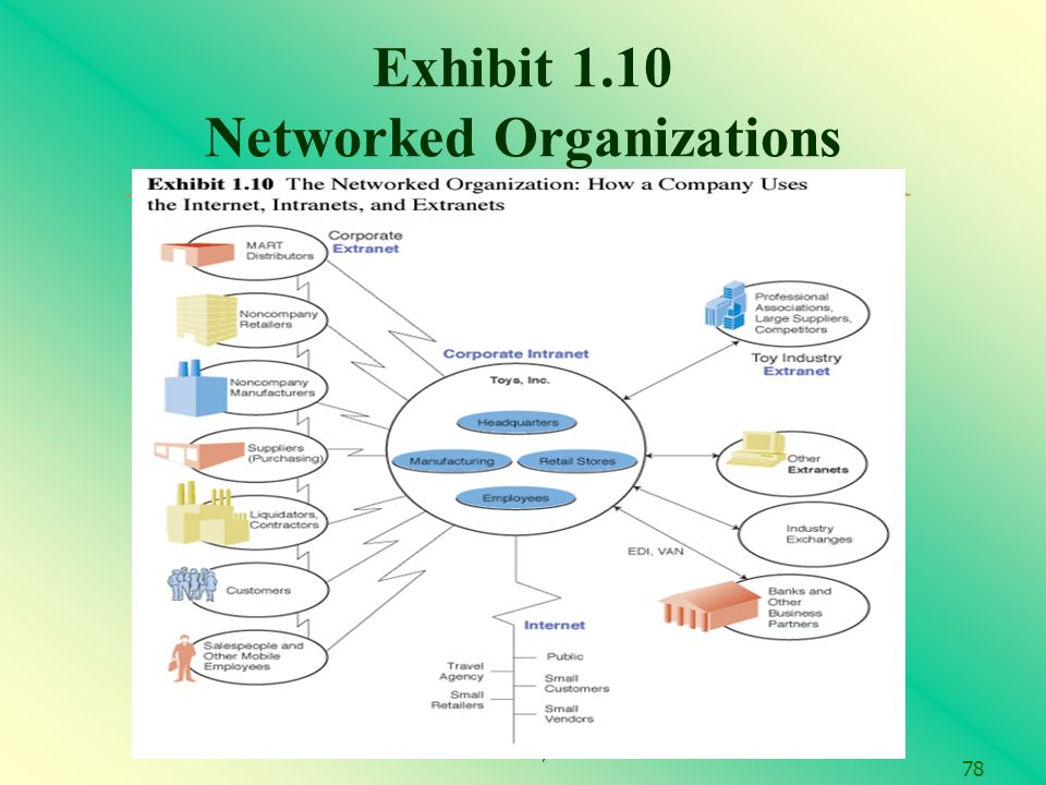 Prentice Hall, Exhibit 1.10 Networked Organizations