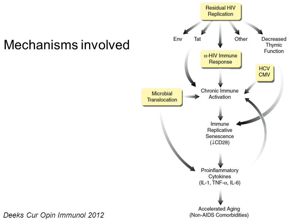 Deeks Cur Opin Immunol 2012 Mechanisms involved