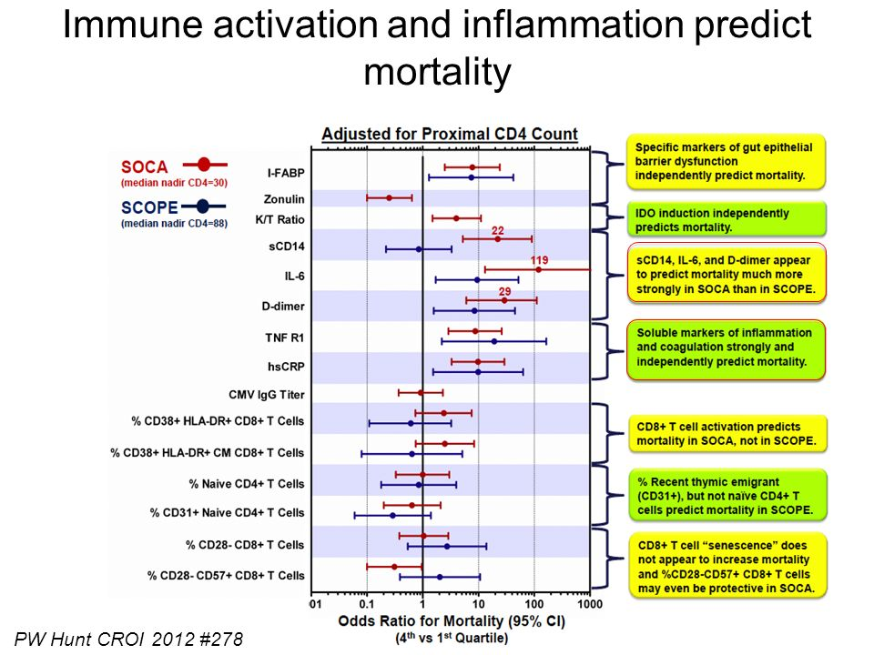 Immune activation and inflammation predict mortality PW Hunt CROI 2012 #278