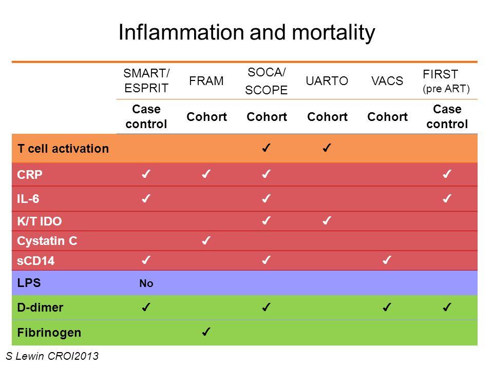 Inflammation and mortality SMART/ ESPRIT FRAM SOCA/ SCOPE UARTOVACS FIRST (pre ART) Case control Cohort Case control T cell activation CRP IL-6 K/T ID