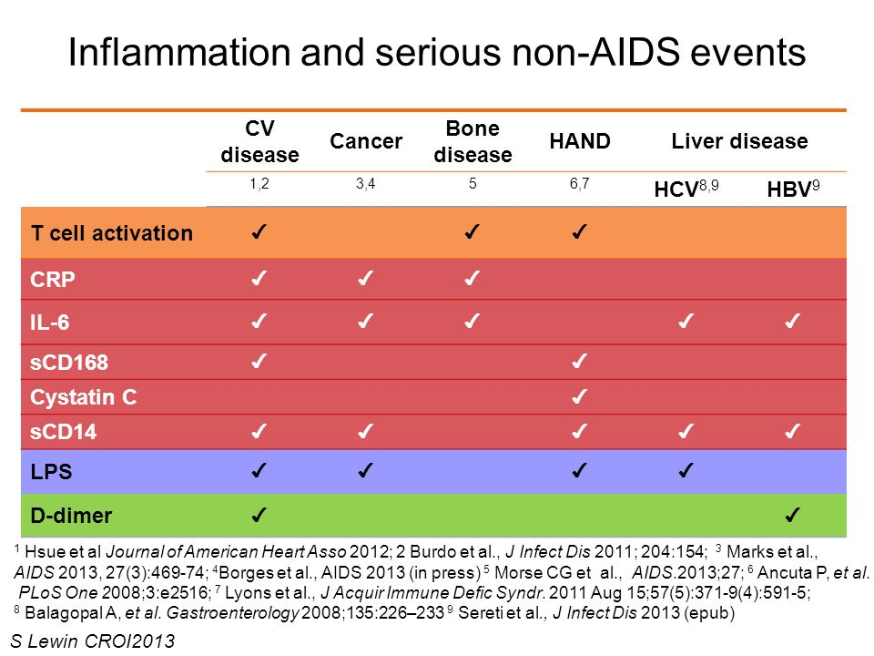Inflammation and serious non-AIDS events CV disease Cancer Bone disease HANDLiver disease 1,23,456,7 HCV 8,9 HBV 9 T cell activation CRP IL-6 sCD168 C