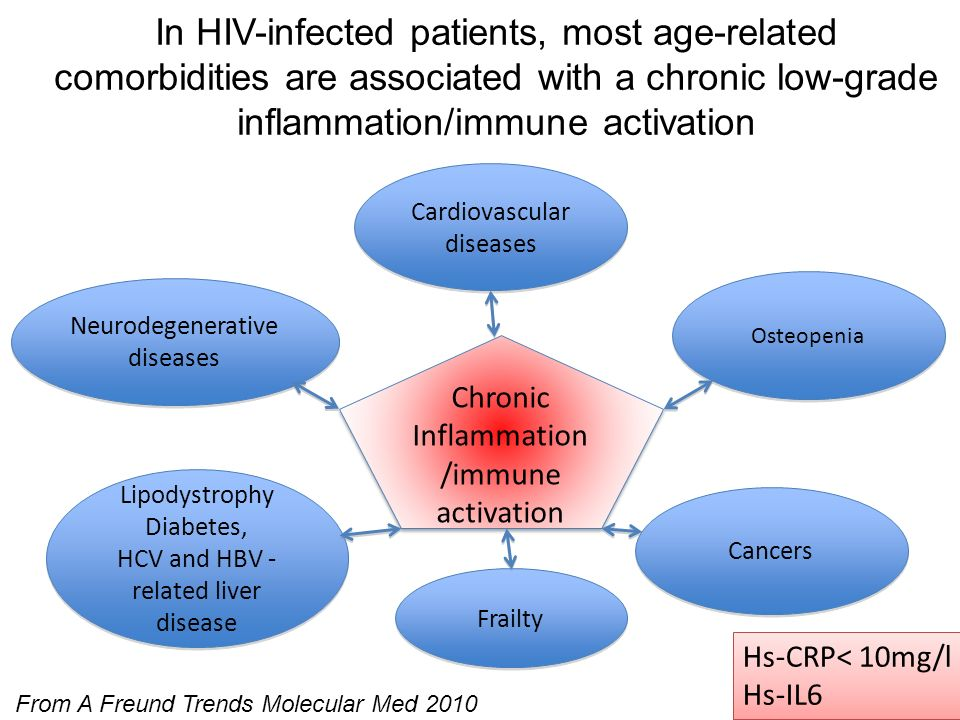 In HIV-infected patients, most age-related comorbidities are associated with a chronic low-grade inflammation/immune activation Chronic Inflammation /