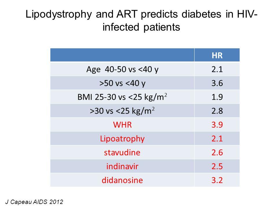 Lipodystrophy and ART predicts diabetes in HIV- infected patients J Capeau AIDS 2012 HR Age 40-50 vs <40 y2.1 >50 vs <40 y3.6 BMI 25-30 vs <25 kg/m 2