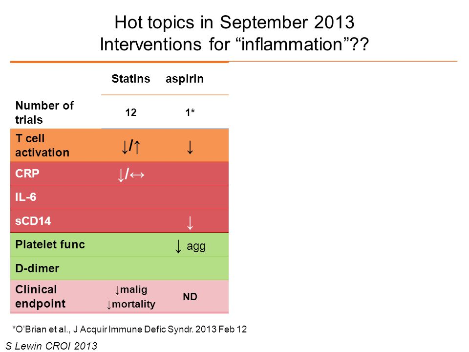 Hot topics in September 2013 Interventions for inflammation?? Number of trials Statinsaspirin COX-2 inh Leflun- amide Mino- cycline IVIG 121*2111 T ce