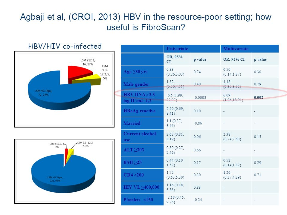 Agbaji et al, (CROI, 2013) HBV in the resource-poor setting; how useful is FibroScan? Univariate Multivariate OR, 95% CI p valueOR, 95% CIp value Age