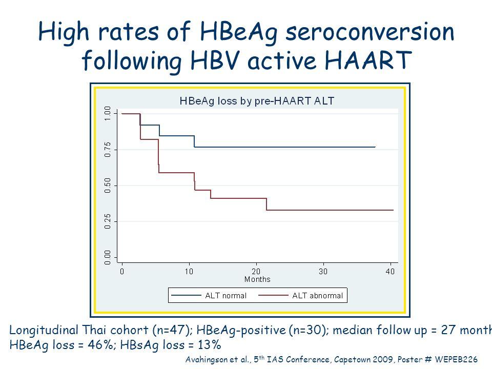 Longitudinal Thai cohort (n=47); HBeAg-positive (n=30); median follow up = 27 months HBeAg loss = 46%; HBsAg loss = 13% Avahingson et al., 5 th IAS Co