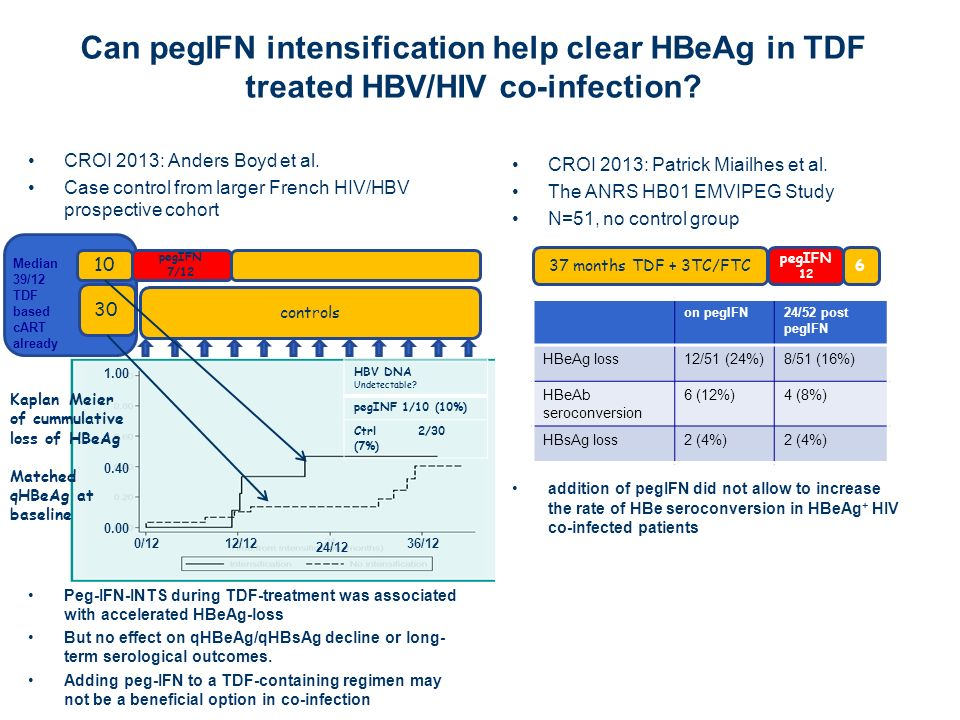 Can pegIFN intensification help clear HBeAg in TDF treated HBV/HIV co-infection? CROI 2013: Anders Boyd et al. Case control from larger French HIV/HBV
