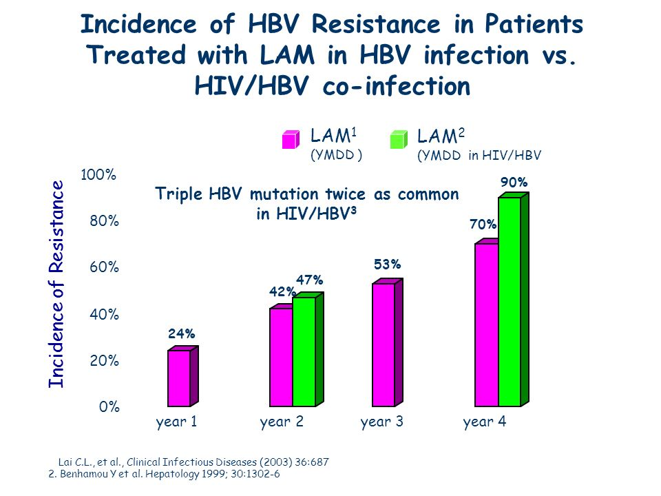 Incidence of HBV Resistance in Patients Treated with LAM in HBV infection vs. HIV/HBV co-infection 1. Lai C.L., et al., Clinical Infectious Diseases (