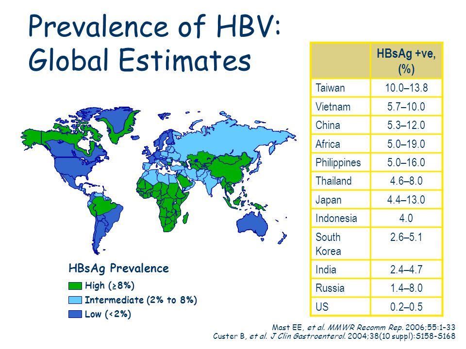 HBsAg Prevalence High (8%) Intermediate (2% to 8%) Low (<2%) Mast EE, et al. MMWR Recomm Rep. 2006;55:1–33 Custer B, et al. J Clin Gastroenterol. 2004