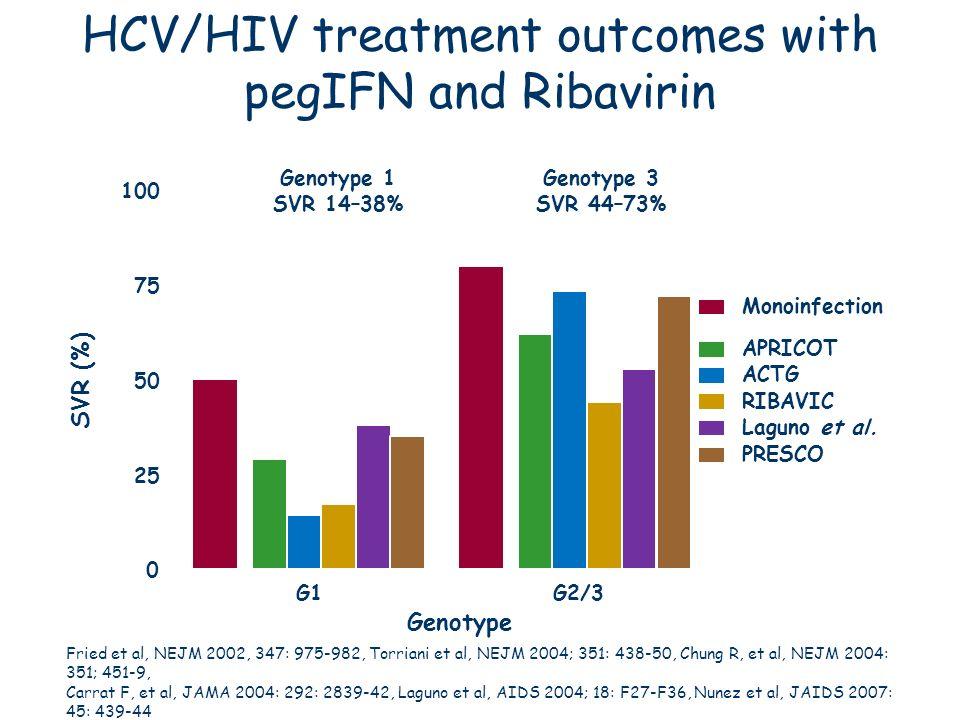HCV/HIV treatment outcomes with pegIFN and Ribavirin 0 25 50 75 100 G1G2/3 Monoinfection APRICOT ACTG RIBAVIC Laguno et al. PRESCO Genotype 1 SVR 14–3