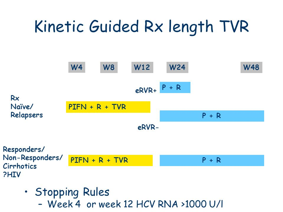 Kinetic Guided Rx length TVR Stopping Rules –Week 4 or week 12 HCV RNA >1000 U/l W4 W8W12W24W48 Rx Naïve/ Relapsers Partial Responders/ Non-Responders