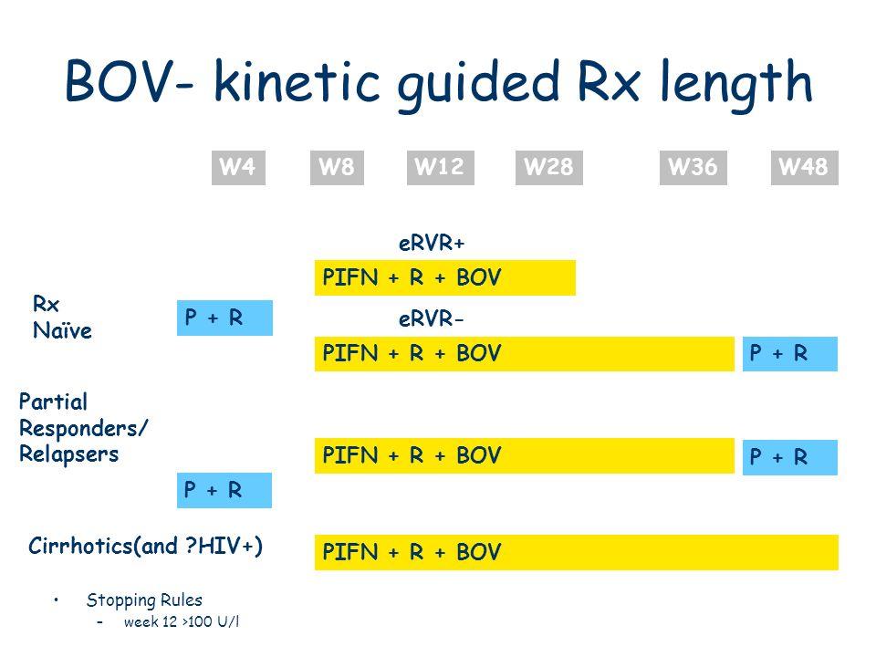 BOV- kinetic guided Rx length Stopping Rules –week 12 >100 U/l W4W8W12W28W36W48 Rx Naïve Partial Responders/ Relapsers P + R PIFN + R + BOV P + R PIFN