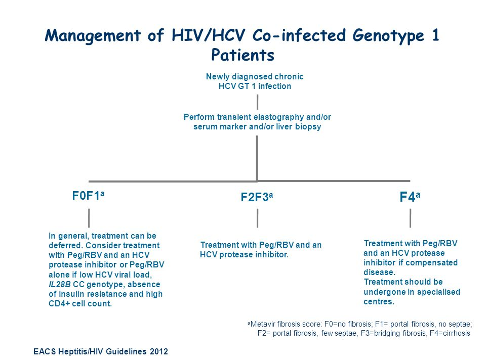Newly diagnosed chronic HCV GT 1 infection F2F3 a F0F1 a F4 a In general, treatment can be deferred. Consider treatment with Peg/RBV and an HCV protea