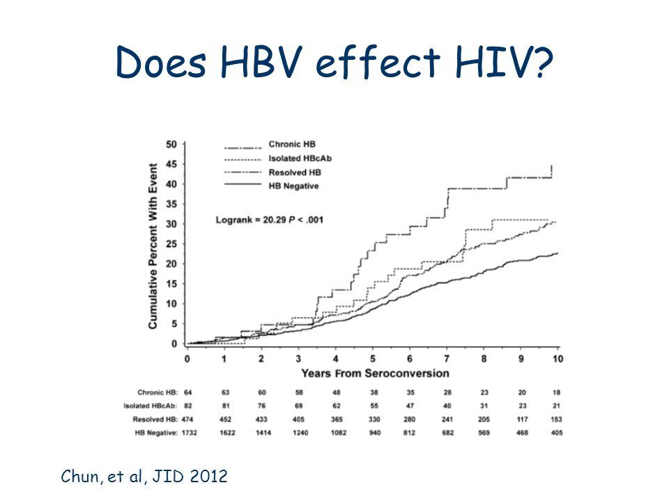 Does HBV effect HIV? Chun, et al, JID 2012