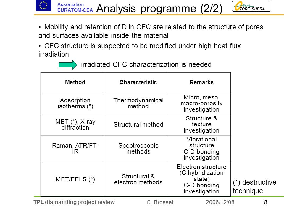 8TPL dismantling project review C. Brosset TORE SUPRA Association EURATOM-CEA 2006/12/08 Analysis programme (2/2) Mobility and retention of D in CFC a