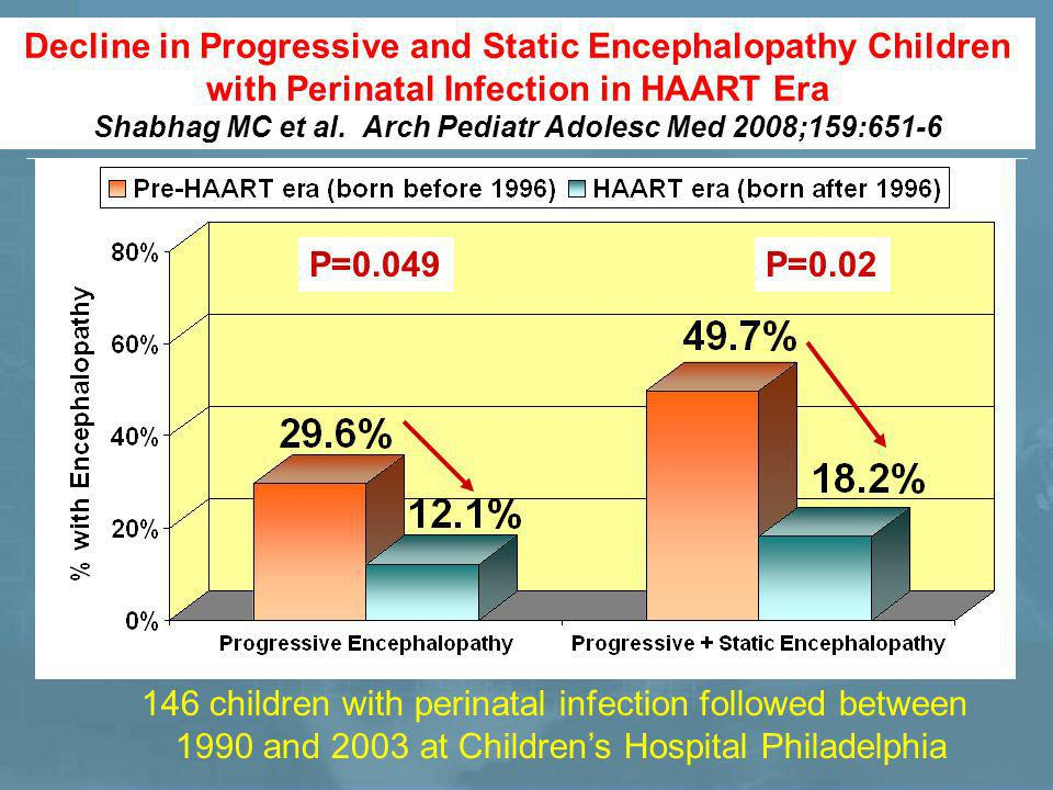 Decline in Progressive and Static Encephalopathy Children with Perinatal Infection in HAART Era Shabhag MC et al.