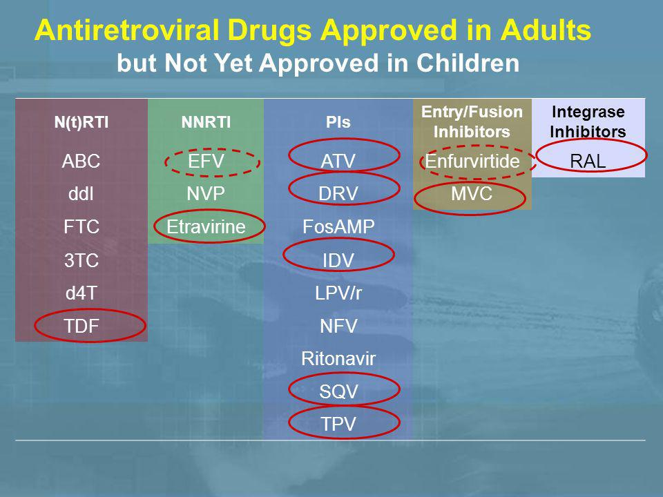 Antiretroviral Drugs Approved in Adults N(t)RTINNRTIPIs Entry/Fusion Inhibitors Integrase Inhibitors ABCEFVATVEnfurvirtideRAL ddINVPDRVMVC FTCEtravirineFosAMP 3TCIDV d4TLPV/r TDFNFV Ritonavir SQV TPV but Not Yet Approved in Children
