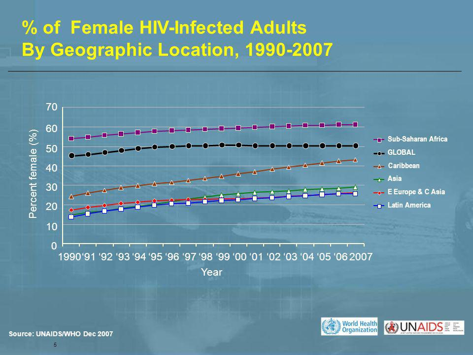 Caribbean 5 % of Female HIV-Infected Adults By Geographic Location, 1990-2007 Source: UNAIDS/WHO Dec 2007