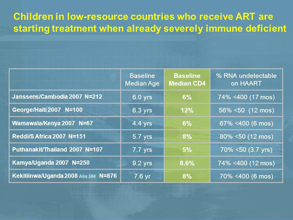 Children in low-resource countries who receive ART are starting treatment when already severely immune deficient Baseline Median Age Baseline Median CD4 % RNA undetectable on HAART Janssens/Cambodia 2007 N=212 6.0 yrs6%74% <400 (17 mos) George/Haiti 2007 N=100 6.3 yrs12%56% <50 (12 mos) Wamawala/Kenya 2007 N=67 4.4 yrs6%67% <400 (6 mos) Reddi/S Africa 2007 N=151 5.7 yrs8%80% <50 (12 mos) Puthanakit/Thailand 2007 N=107 7.7 yrs5%70% <50 (3.7 yrs) Kamya/Uganda 2007 N=250 9.2 yrs8.6%74% <400 (12 mos) Kekitiinwa/Uganda 2008 Abs 584 N=876 7.6 yr8%70% <400 (6 mos)