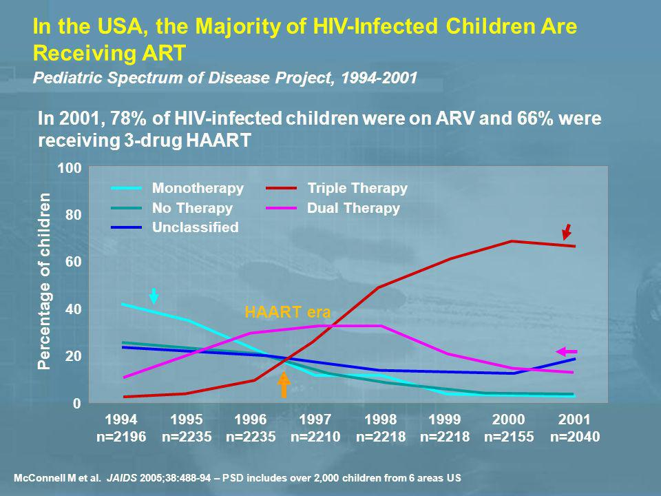 In the USA, the Majority of HIV-Infected Children Are Receiving ART Pediatric Spectrum of Disease Project, 1994-2001 McConnell M et al.