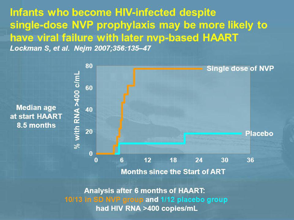 Infants who become HIV-infected despite single-dose NVP prophylaxis may be more likely to have viral failure with later nvp-based HAART Lockman S, et al.