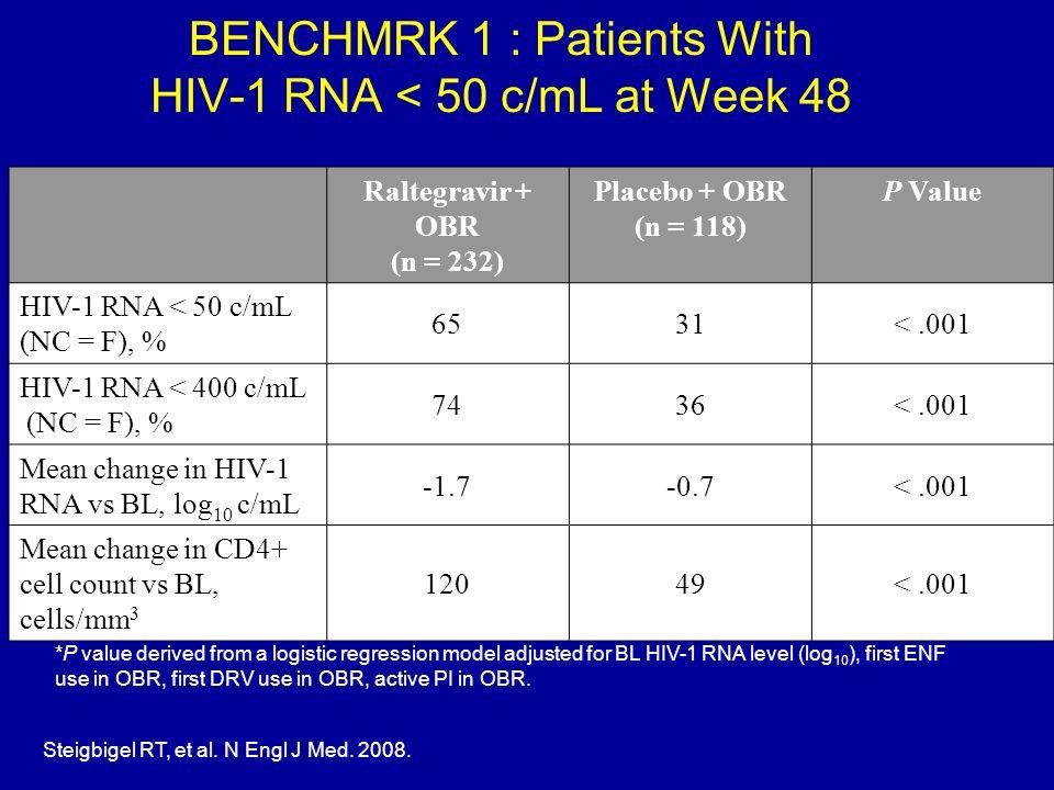 BENCHMRK 1 : Patients With HIV-1 RNA < 50 c/mL at Week 48 Raltegravir + OBR (n = 232) Placebo + OBR (n = 118) P Value HIV-1 RNA < 50 c/mL (NC = F), %