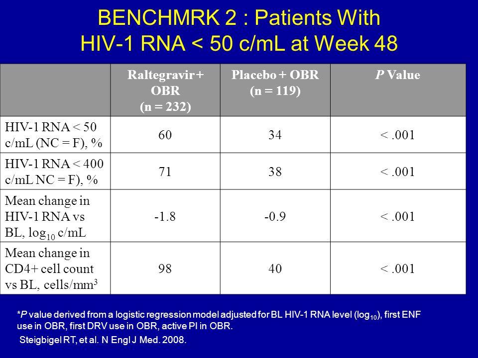BENCHMRK 2 : Patients With HIV-1 RNA < 50 c/mL at Week 48 Raltegravir + OBR (n = 232) Placebo + OBR (n = 119) P Value HIV-1 RNA < 50 c/mL (NC = F), %