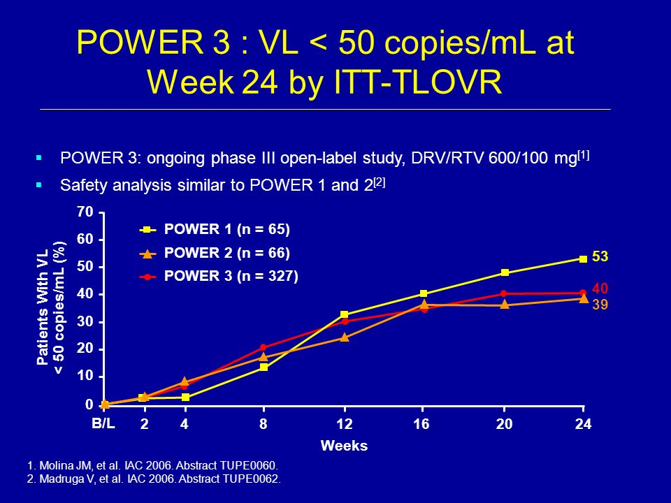 POWER 3 : VL < 50 copies/mL at Week 24 by ITT-TLOVR POWER 3: ongoing phase III open-label study, DRV/RTV 600/100 mg [1] Safety analysis similar to POW
