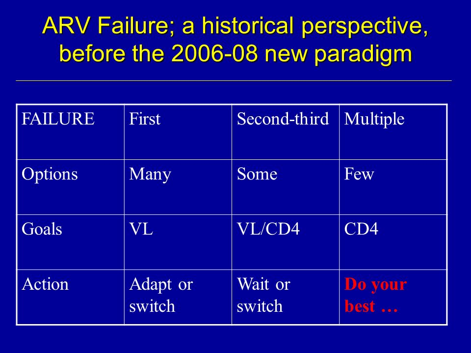 ARV Failure; a historical perspective, before the 2006-08 new paradigm FAILUREFirstSecond-thirdMultiple OptionsManySomeFew GoalsVLVL/CD4CD4 ActionAdap