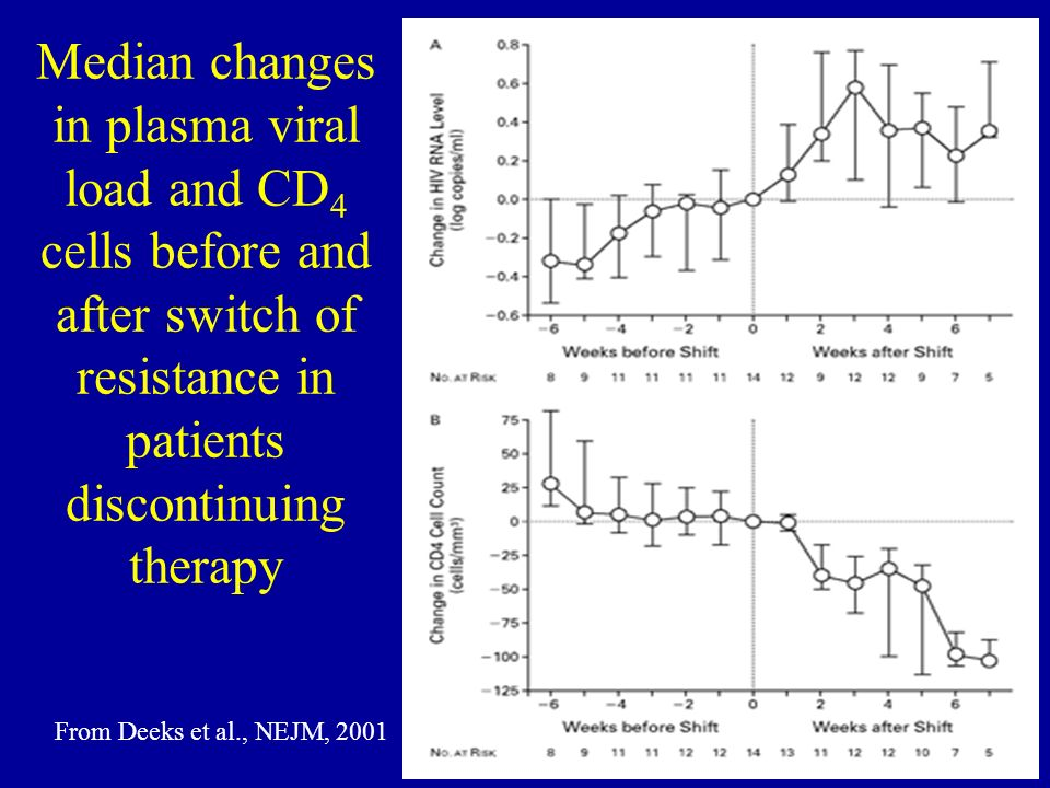 Median changes in plasma viral load and CD 4 cells before and after switch of resistance in patients discontinuing therapy From Deeks et al., NEJM, 20