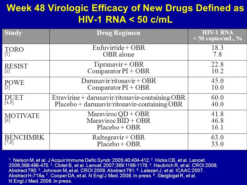 1. Nelson M, et al. J Acquir Immune Defic Syndr. 2005;40:404-412. 2. Hicks CB, et al. Lancet. 2006;368:466-475. 3. Clotet B, et al. Lancet. 2007;369:1