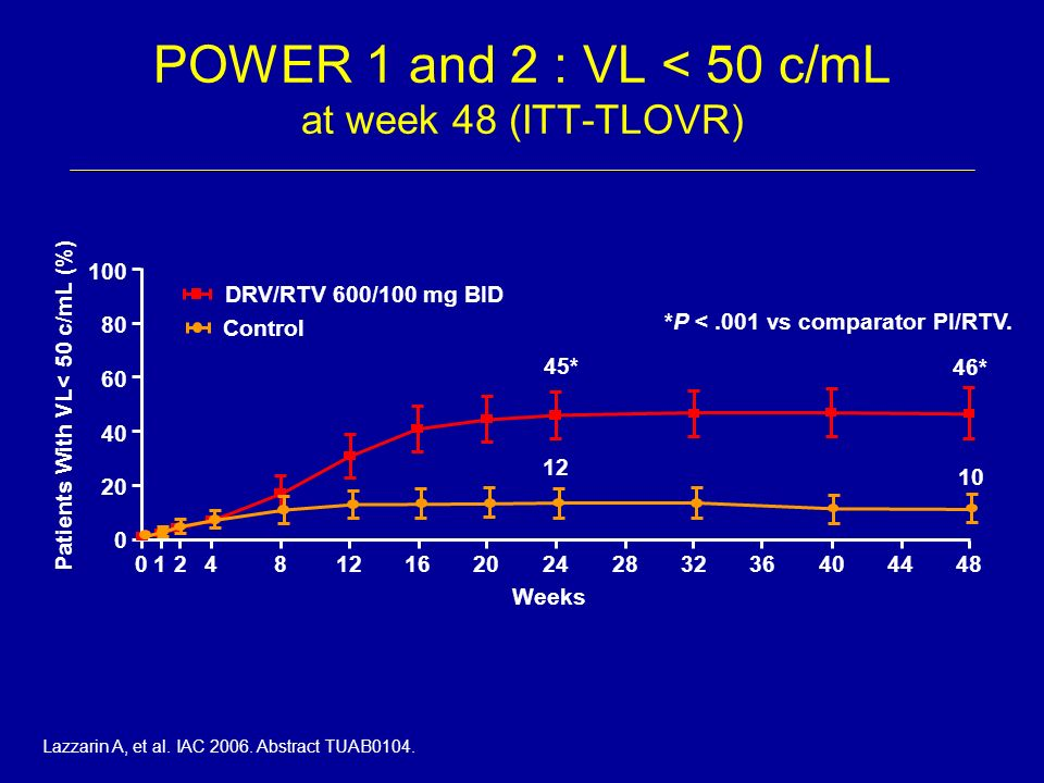 DRV/RTV 600/100 mg BID *P <.001 vs comparator PI/RTV. 45* 12 46* 10 0 20 40 60 80 100 04812162024283236404448 Weeks 12 Control Patients With VL< 50 c/