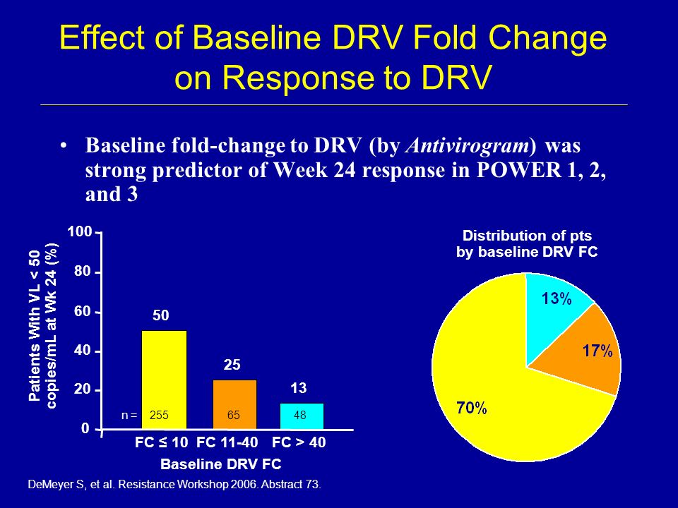 50 25 13 n = 2556548 Effect of Baseline DRV Fold Change on Response to DRV Baseline fold-change to DRV (by Antivirogram) was strong predictor of Week
