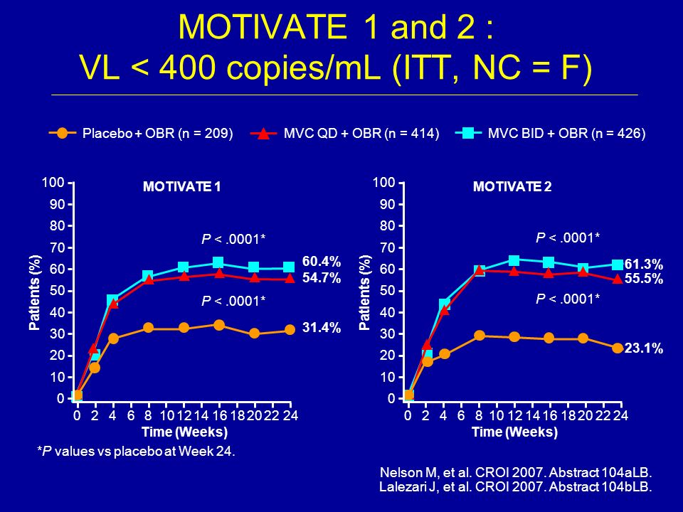 Nelson M, et al. CROI 2007. Abstract 104aLB. Lalezari J, et al. CROI 2007. Abstract 104bLB. MOTIVATE 1 and 2 : VL < 400 copies/mL (ITT, NC = F) 61.3%