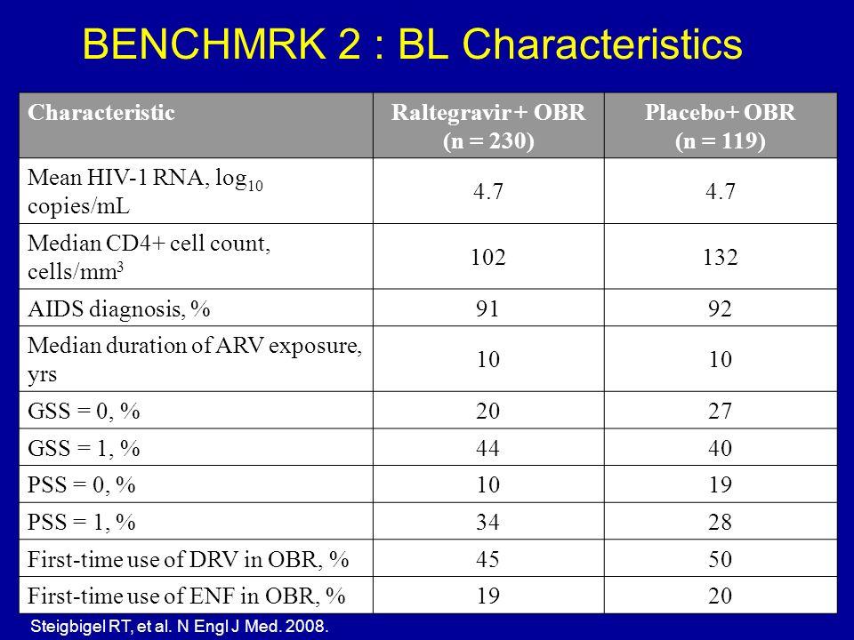 BENCHMRK 2 : BL Characteristics Characteristic Raltegravir + OBR (n = 230) Placebo+ OBR (n = 119) Mean HIV-1 RNA, log 10 copies/mL 4.7 Median CD4+ cel