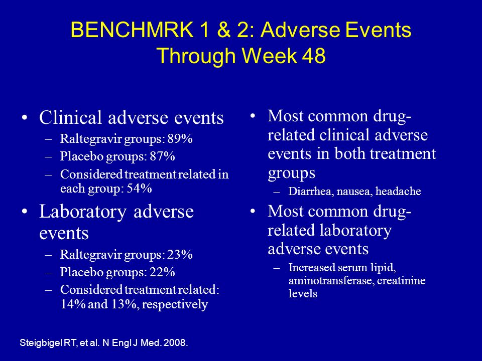 BENCHMRK 1 & 2: Adverse Events Through Week 48 Most common drug- related clinical adverse events in both treatment groups –Diarrhea, nausea, headache