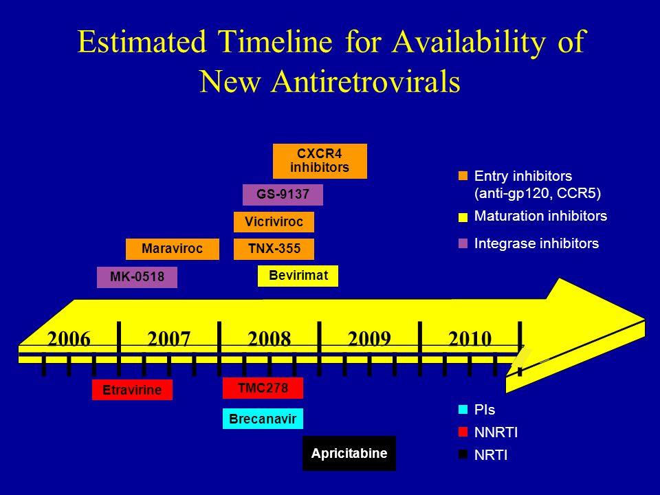 Estimated Timeline for Availability of New Antiretrovirals Bevirimat PIs NNRTI NRTI Maturation inhibitors Maraviroc GS-9137 TMC278 Etravirine Apricita