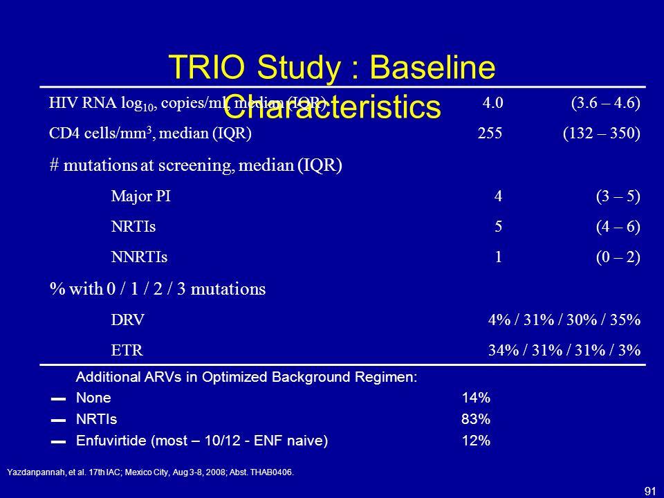 91 TRIO Study : Baseline Characteristics HIV RNA log 10, copies/ml, median (IQR)4.0(3.6 – 4.6) CD4 cells/mm 3, median (IQR)255(132 – 350) # mutations
