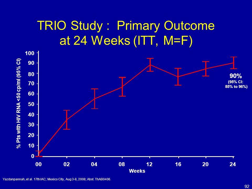 92 TRIO Study : Primary Outcome at 24 Weeks (ITT, M=F) Yazdanpannah, et al. 17th IAC; Mexico City, Aug 3-8, 2008; Abst. ThAB0406. 90% (95% CI: 85% to