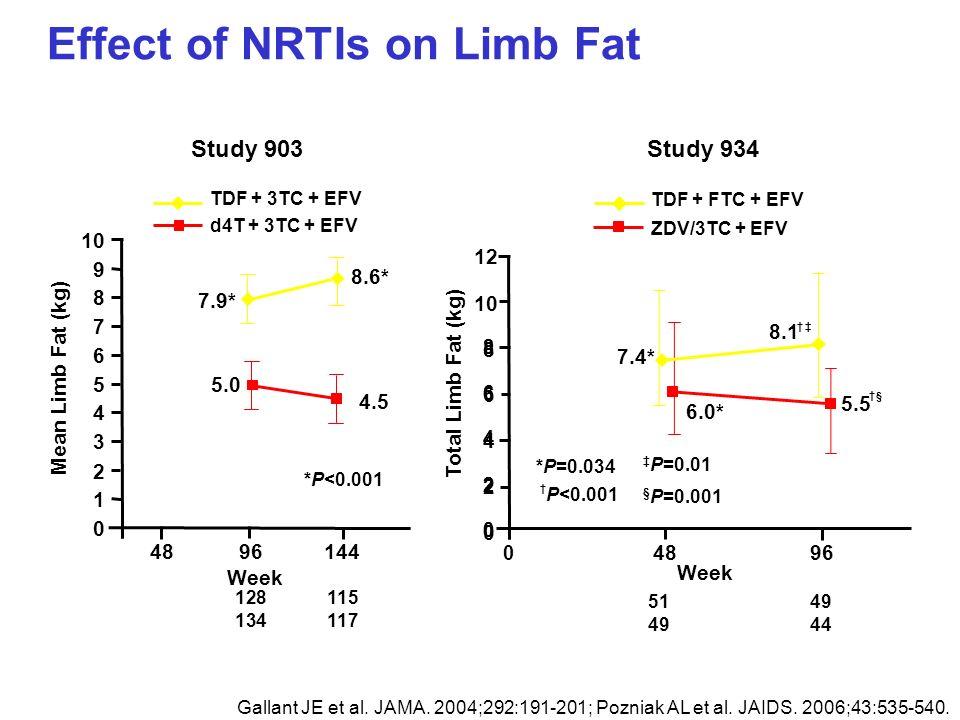 Effect of NRTIs on Limb Fat Gallant JE et al. JAMA. 2004;292:191-201; Pozniak AL et al. JAIDS. 2006;43:535-540. 128115 134117 Week Study 903 Week Stud
