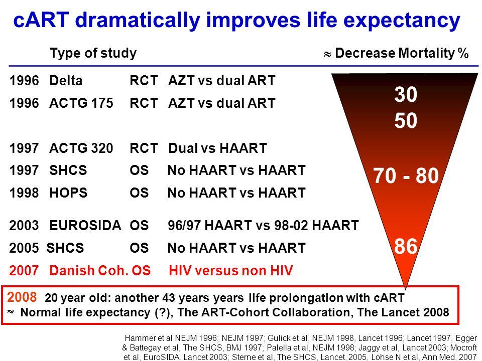 cART dramatically improves life expectancy Type of study Decrease Mortality % 1996DeltaRCT AZT vs dual ART 1996ACTG 175RCT AZT vs dual ART 1997ACTG 32