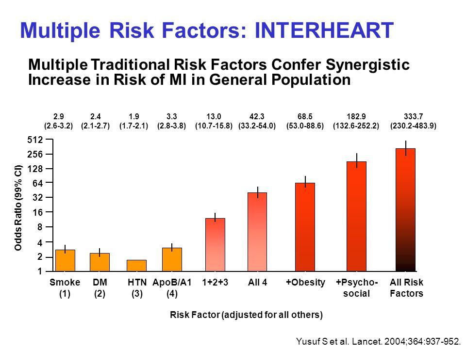 Multiple Risk Factors: INTERHEART 1 2 4 8 16 32 64 128 256 512 Odds Ratio (99% CI) 2.9 (2.6-3.2) 2.4 (2.1-2.7) 1.9 (1.7-2.1) 3.3 (2.8-3.8) 13.0 (10.7-