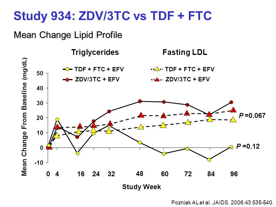 Study 934: ZDV/3TC vs TDF + FTC Pozniak AL et al. JAIDS. 2006;43:535-540. Mean Change From Baseline (mg/dL) 04162432 48 60728496 -10 0 10 20 30 40 50