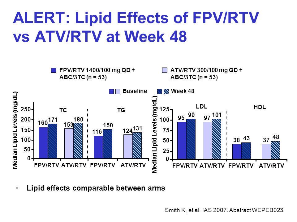 ALERT: Lipid Effects of FPV/RTV vs ATV/RTV at Week 48 Smith K, et al. IAS 2007. Abstract WEPEB023. FPV/RTV 1400/100 mg QD + ABC/3TC (n = 53) ATV/RTV 3