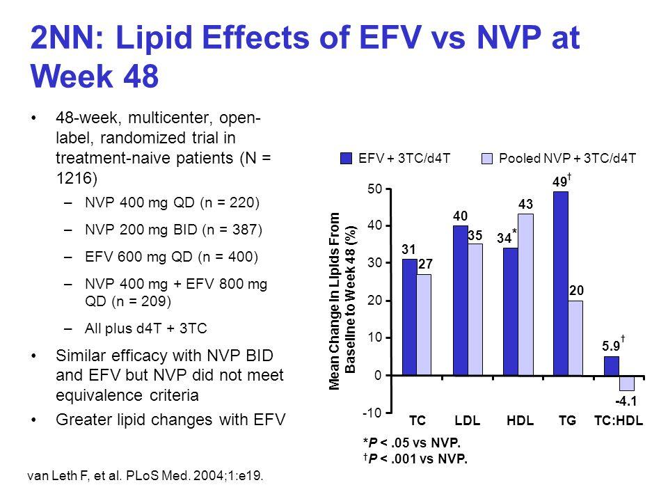 van Leth F, et al. PLoS Med. 2004;1:e19. 2NN: Lipid Effects of EFV vs NVP at Week 48 48-week, multicenter, open- label, randomized trial in treatment-