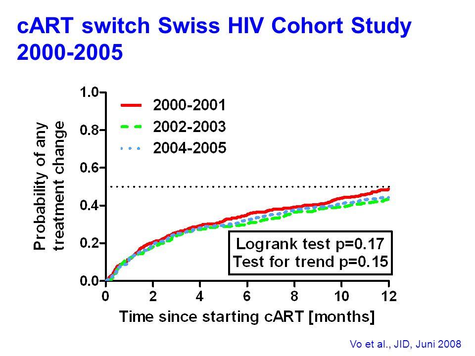 cART switch Swiss HIV Cohort Study 2000-2005 Vo et al., JID, Juni 2008