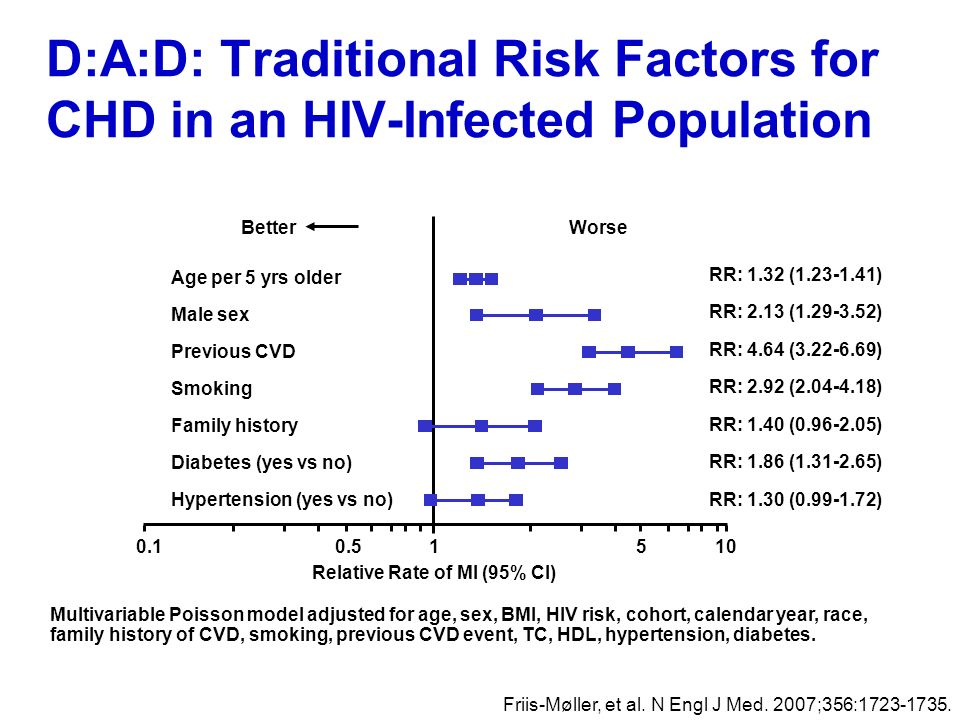 D:A:D: Traditional Risk Factors for CHD in an HIV-Infected Population Multivariable Poisson model adjusted for age, sex, BMI, HIV risk, cohort, calend