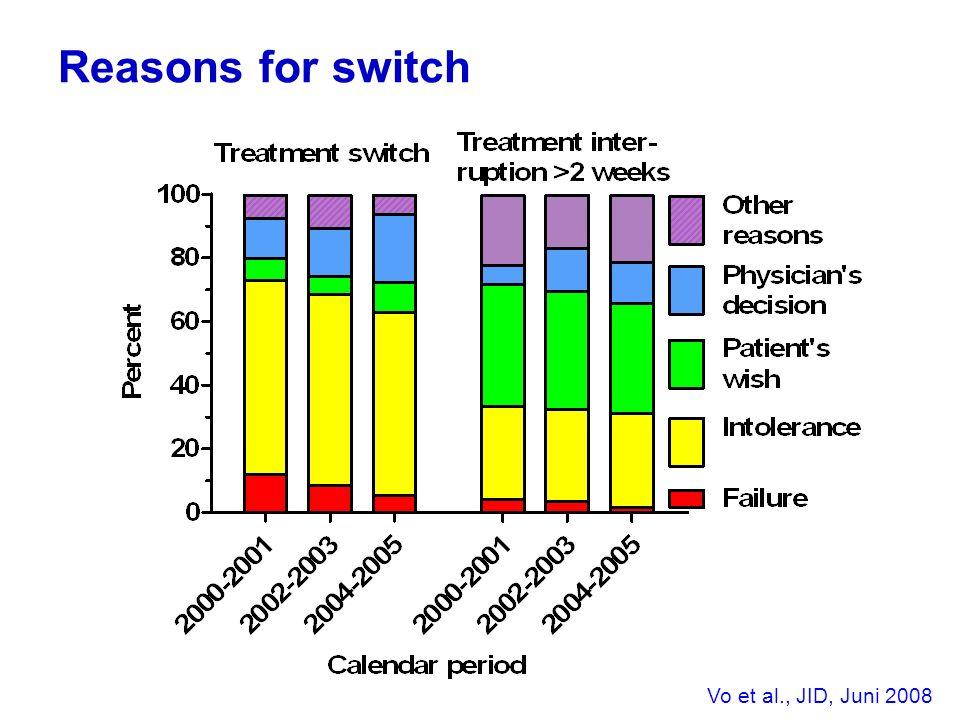 Reasons for switch Vo et al., JID, Juni 2008