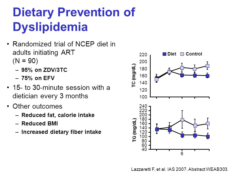 Dietary Prevention of Dyslipidemia Randomized trial of NCEP diet in adults initiating ART (N = 90) –95% on ZDV/3TC –75% on EFV 15- to 30-minute sessio