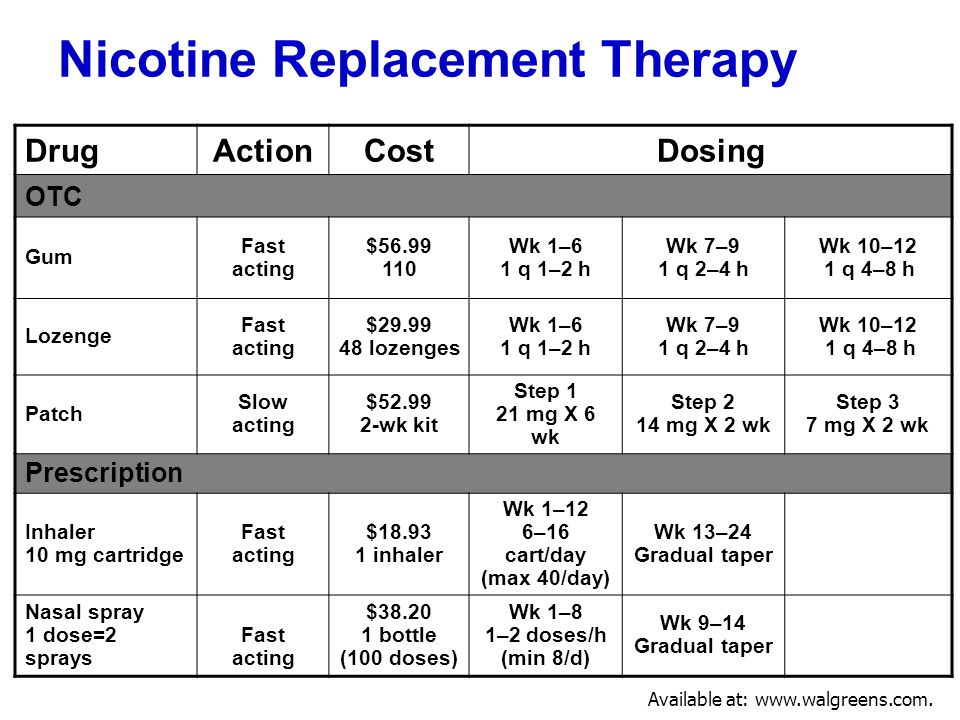 Nicotine Replacement Therapy DrugActionCostDosing OTC Gum Fast acting $56.99 110 Wk 1–6 1 q 1–2 h Wk 7–9 1 q 2–4 h Wk 10–12 1 q 4–8 h Lozenge Fast act